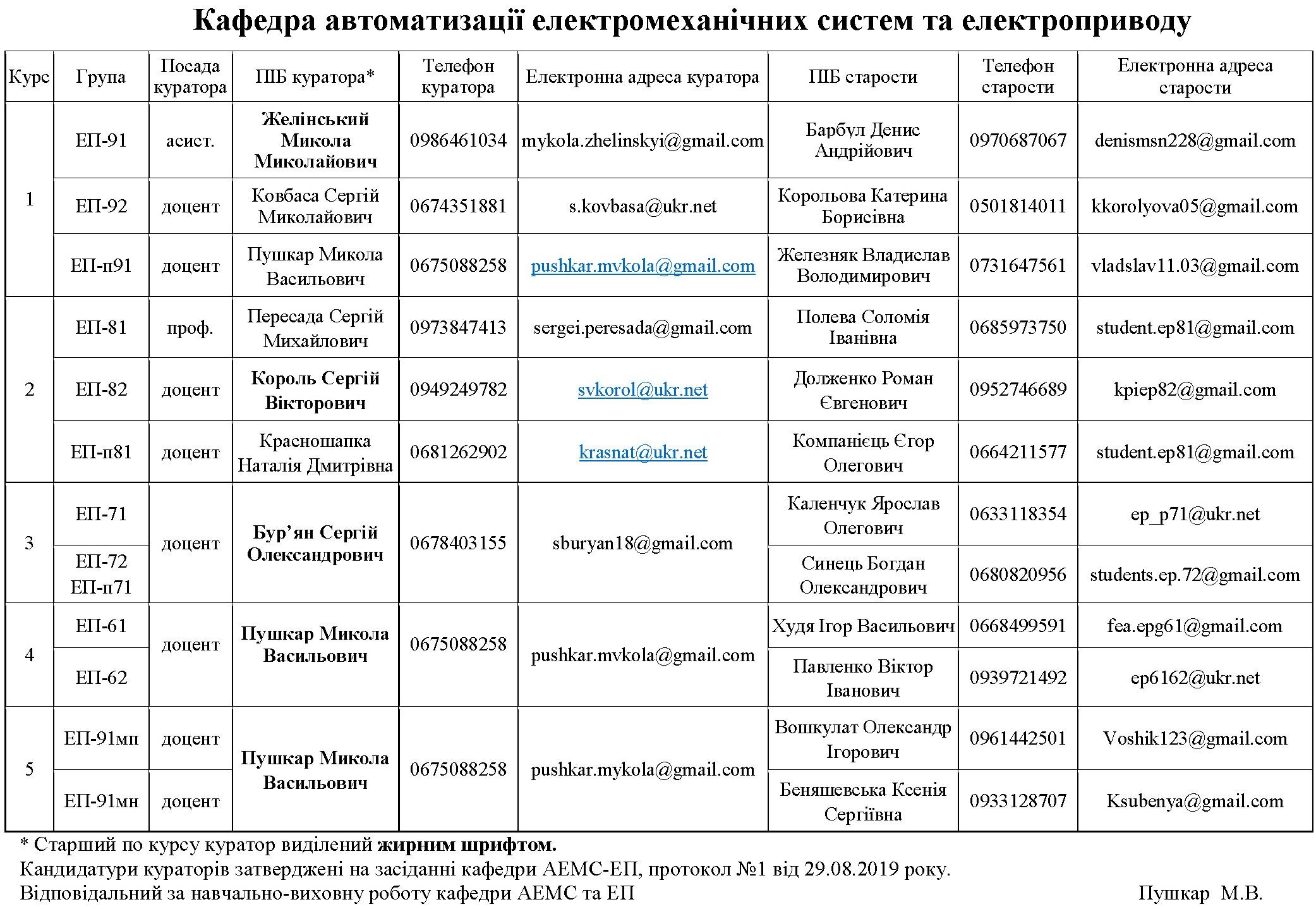 Куратори груп кафедри АЕМС-ЕП КПІ Сікорського ФЕА
