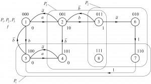 Синтез логічних схем кафедра АЕМС-ЕП